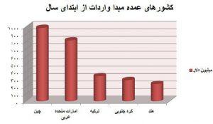 نمودار واردات کالا به ایران